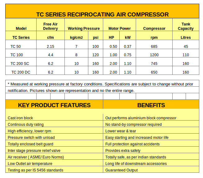 Key features of reciprocating air compressors