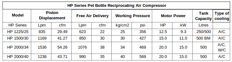 pet bottle air compressor manufacturing key notes